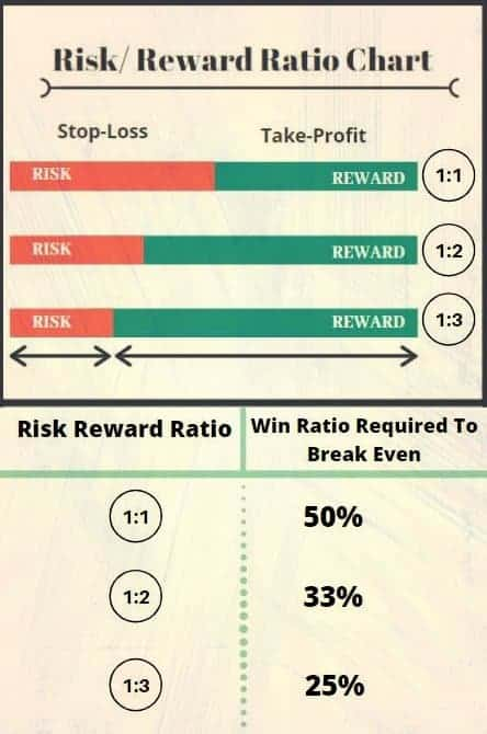 Risk-Reward Ratio Chart to help with trading risk management
