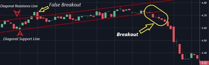 breakout trading example