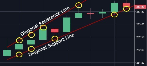 diagonal support and resistance