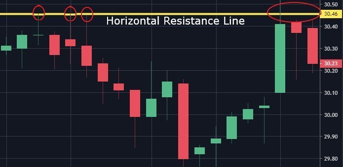 stock horizontal resistance