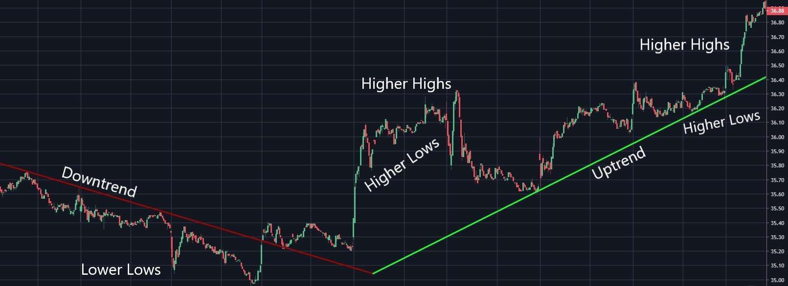 reversal trading strategy example