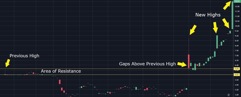 stock price momentum