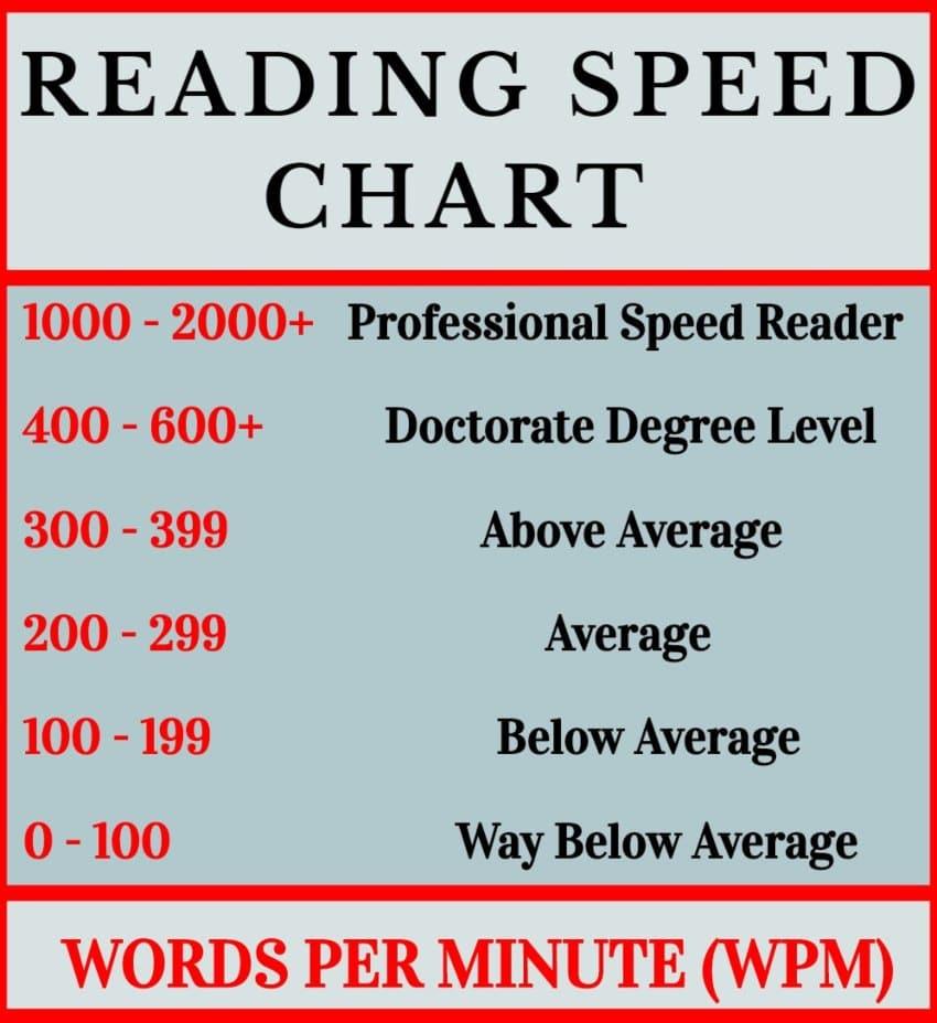 Reading Speed Chart