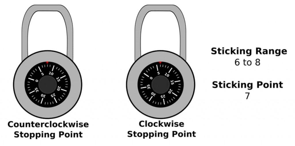 Cracking Master Lock First Sticking Range