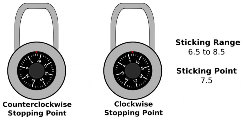 Cracking Master Lock First Sticking Range-Half