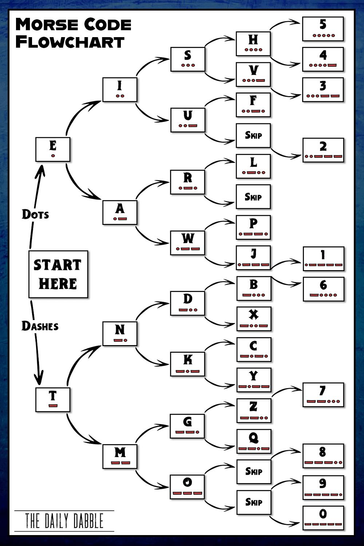 Morse Code Flowchart