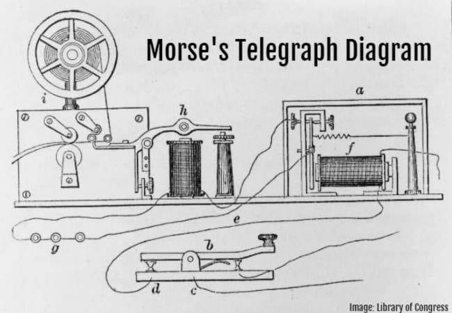 morse's telegraph diagram