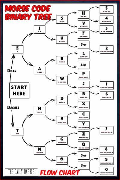 binary tree morse code